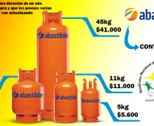 CONVENIO ABASTIBLE GAS LICUADO