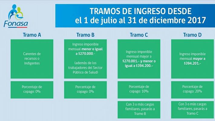 TRAMOS DE FONASA