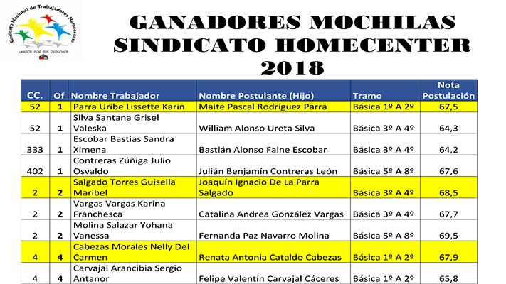 GANADORES MOCHILAS SINDICATO HOMECENTER 2018
